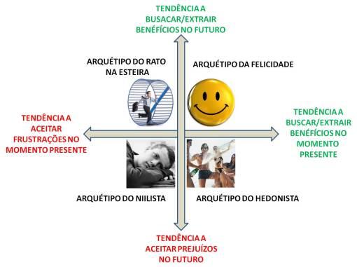 Arquetipos Happier