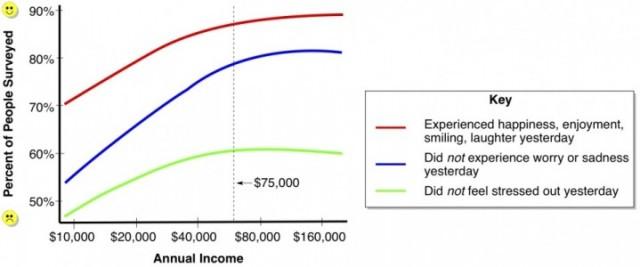 Income-vs-Happiness-e1284121721266